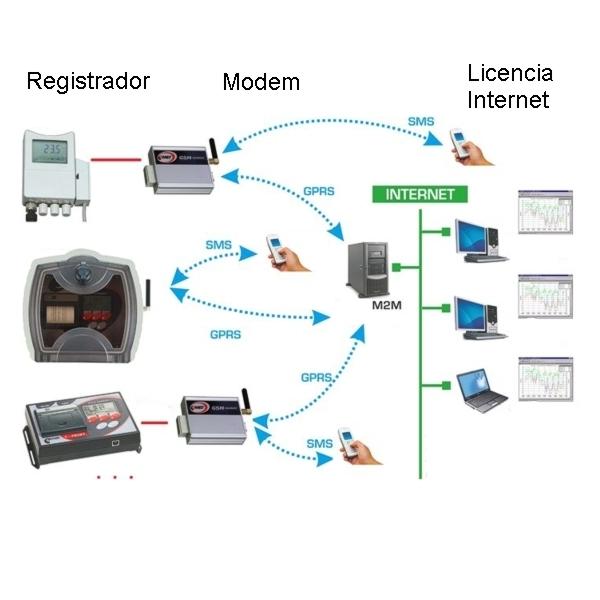 Licencia para el control remoto