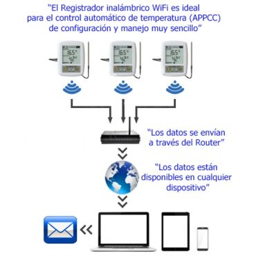 Registrador de temperatura WIFI